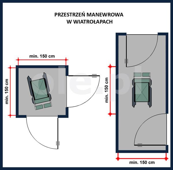 Przestrzeń manewrowa w wiatrołapach - łazienki dla niepełnosprawnych