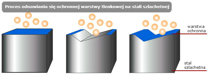 Proces odnawiania się ochronnej warstwy tlenkowej na stali szlachetnej